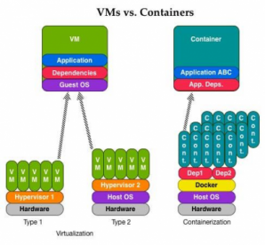 containers-diff