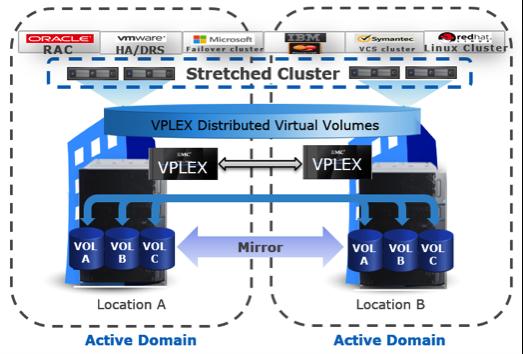 vplex-storage-advantages-active-active